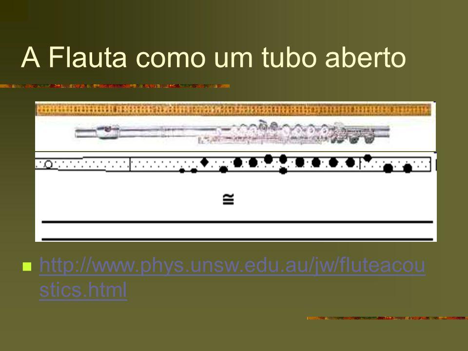 A Flauta como um tubo aberto