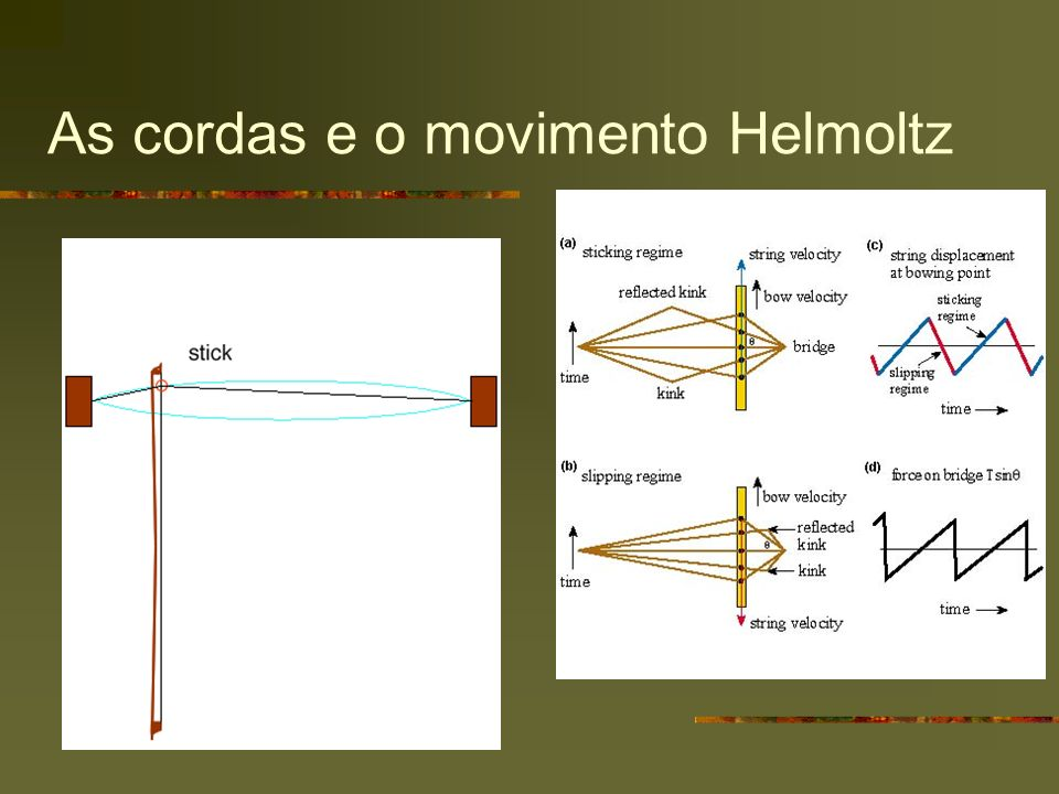 As cordas e o movimento Helmoltz