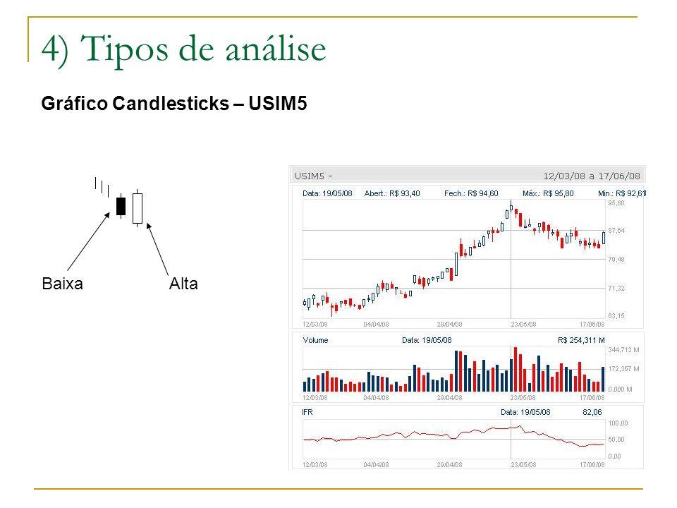 4) Tipos de análise Gráfico Candlesticks – USIM5 Baixa Alta