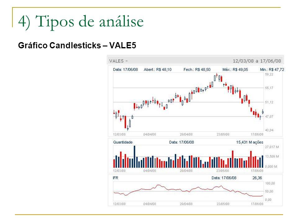 4) Tipos de análise Gráfico Candlesticks – VALE5