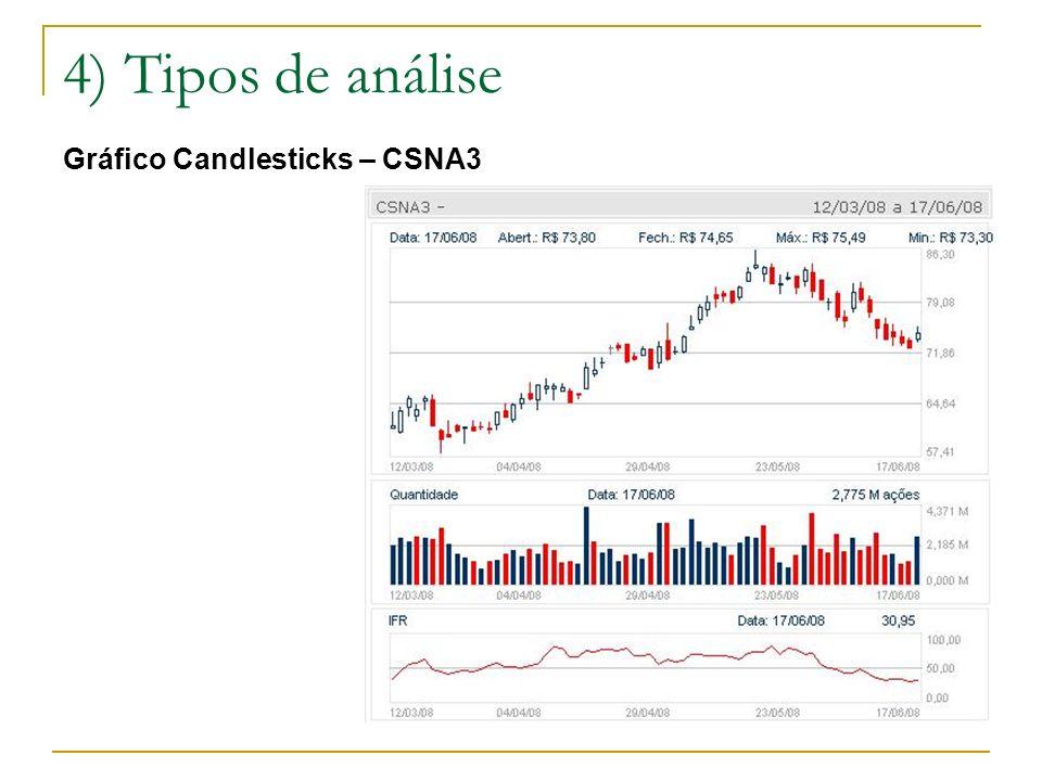 4) Tipos de análise Gráfico Candlesticks – CSNA3