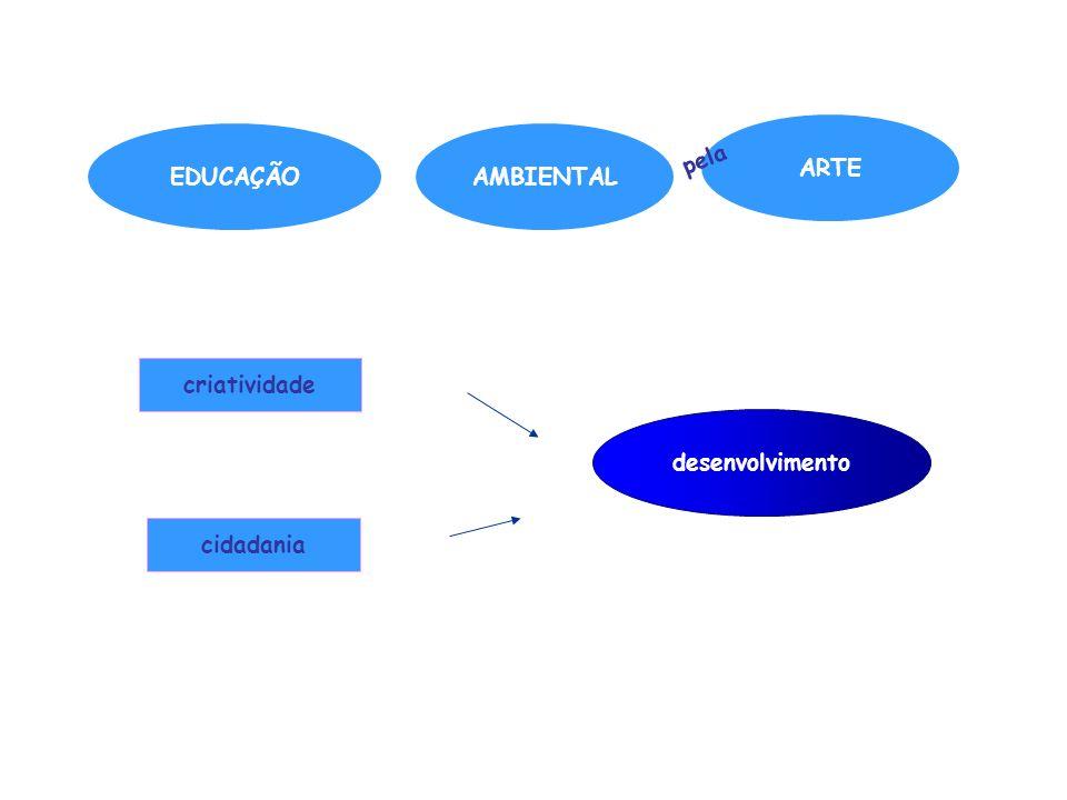 pela ARTE EDUCAÇÃO AMBIENTAL criatividade desenvolvimento cidadania