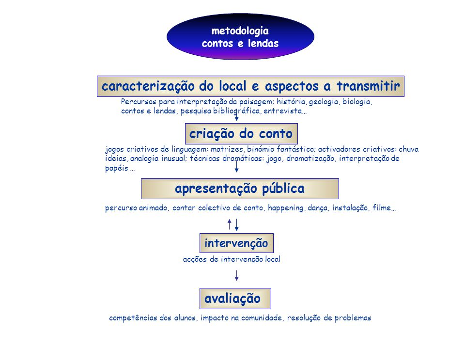 caracterização do local e aspectos a transmitir
