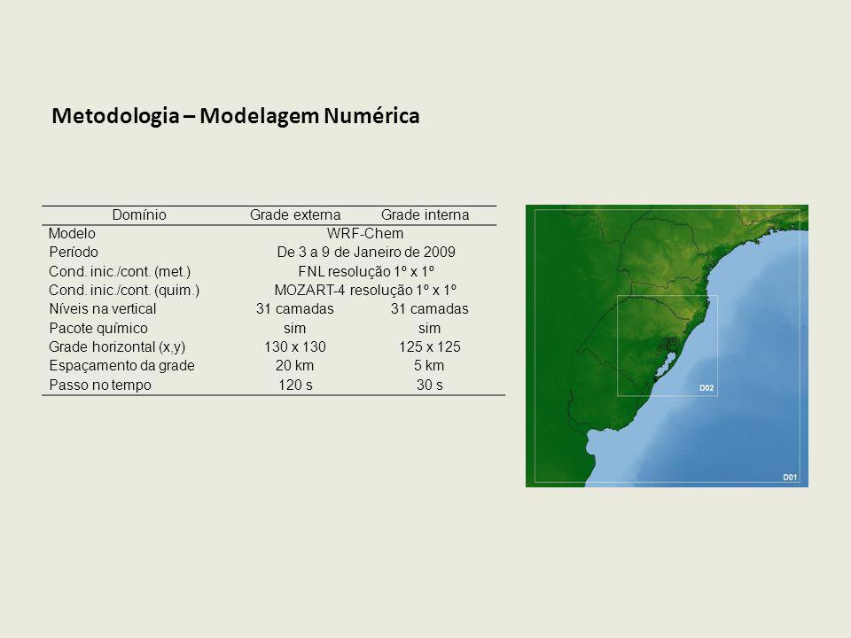 Metodologia – Modelagem Numérica
