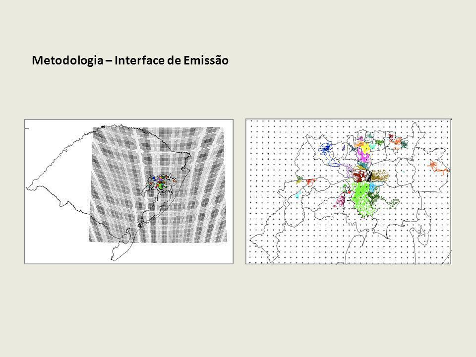 Metodologia – Interface de Emissão