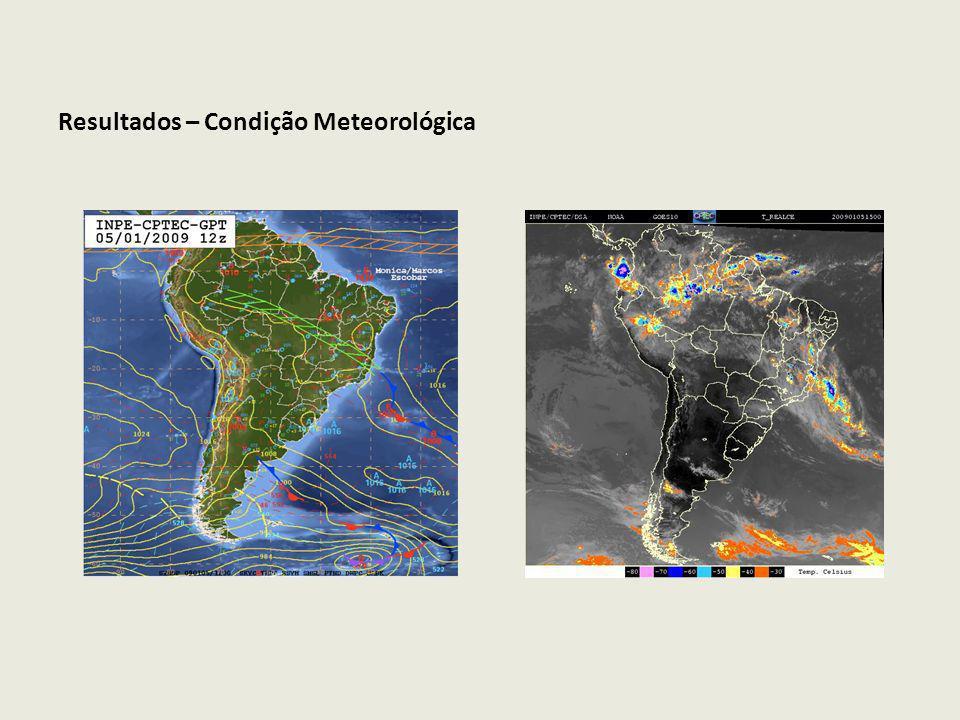 Resultados – Condição Meteorológica