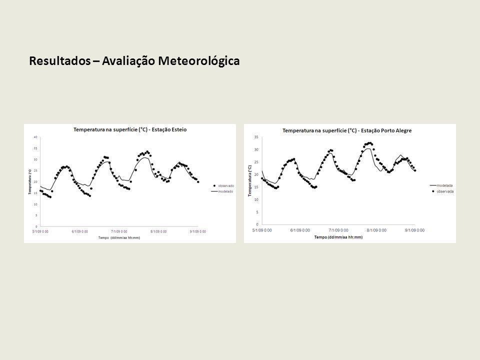 Resultados – Avaliação Meteorológica