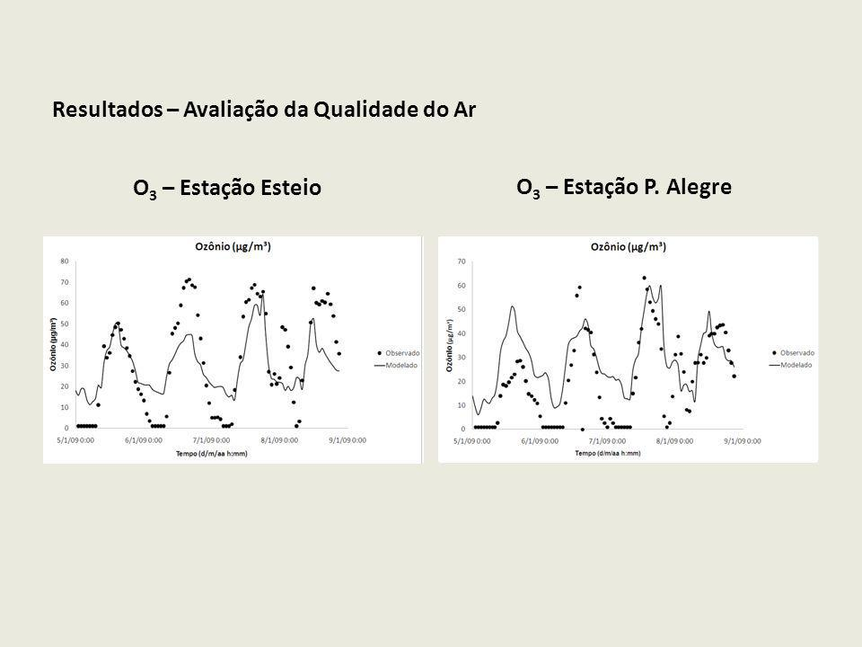 Resultados – Avaliação da Qualidade do Ar
