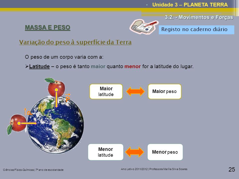 Variação do peso à superfície da Terra