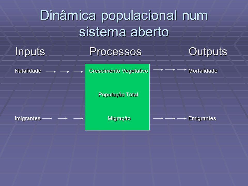 Dinâmica populacional num sistema aberto