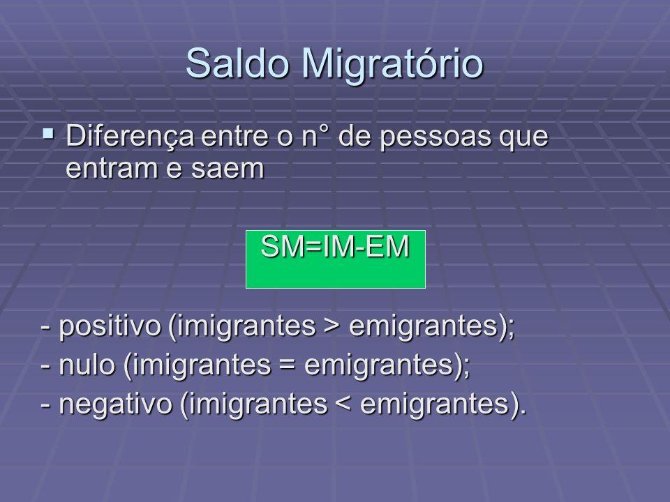 Saldo Migratório Diferença entre o n° de pessoas que entram e saem