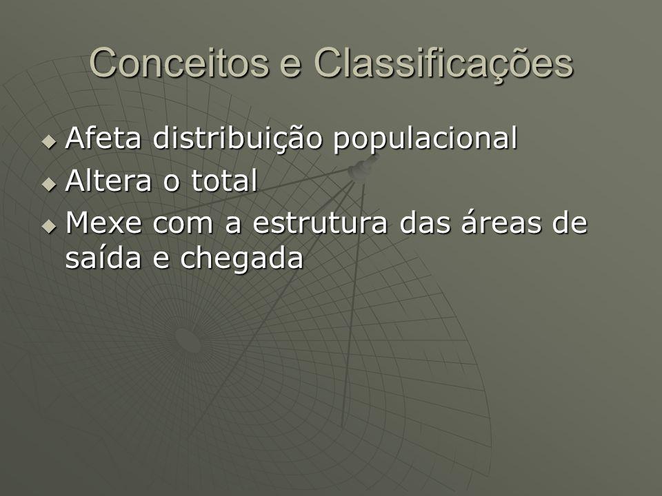 Conceitos e Classificações