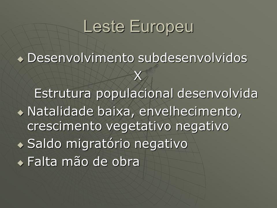 Leste Europeu Desenvolvimento subdesenvolvidos X