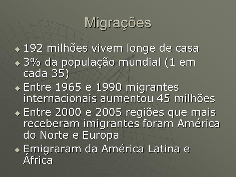 Migrações 192 milhões vivem longe de casa
