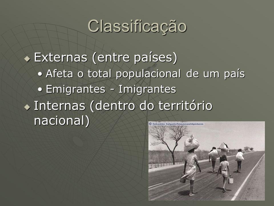 Classificação Externas (entre países)