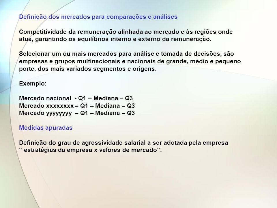 Definição dos mercados para comparações e análises