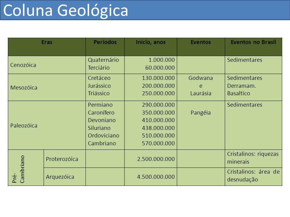 Coluna Geológica Eras Períodos Início, anos Eventos Eventos no Brasil