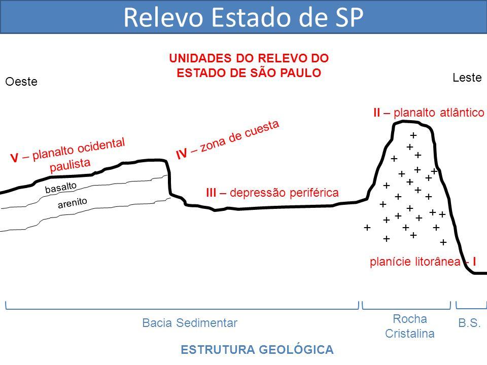 UNIDADES DO RELEVO DO ESTADO DE SÃO PAULO
