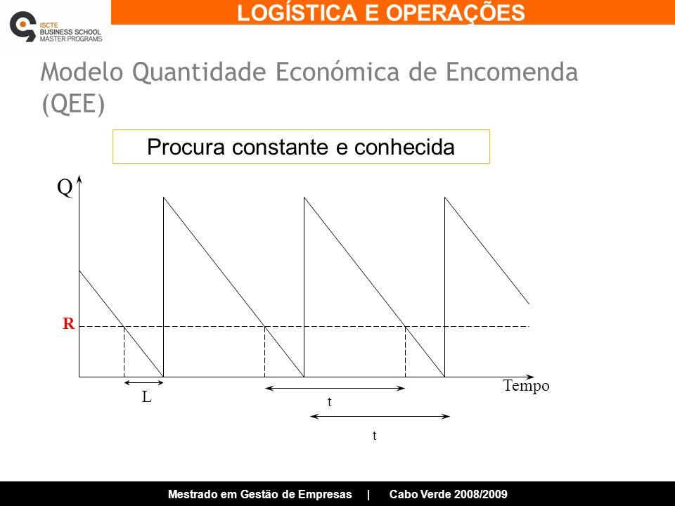 Modelo Quantidade Económica de Encomenda (QEE)