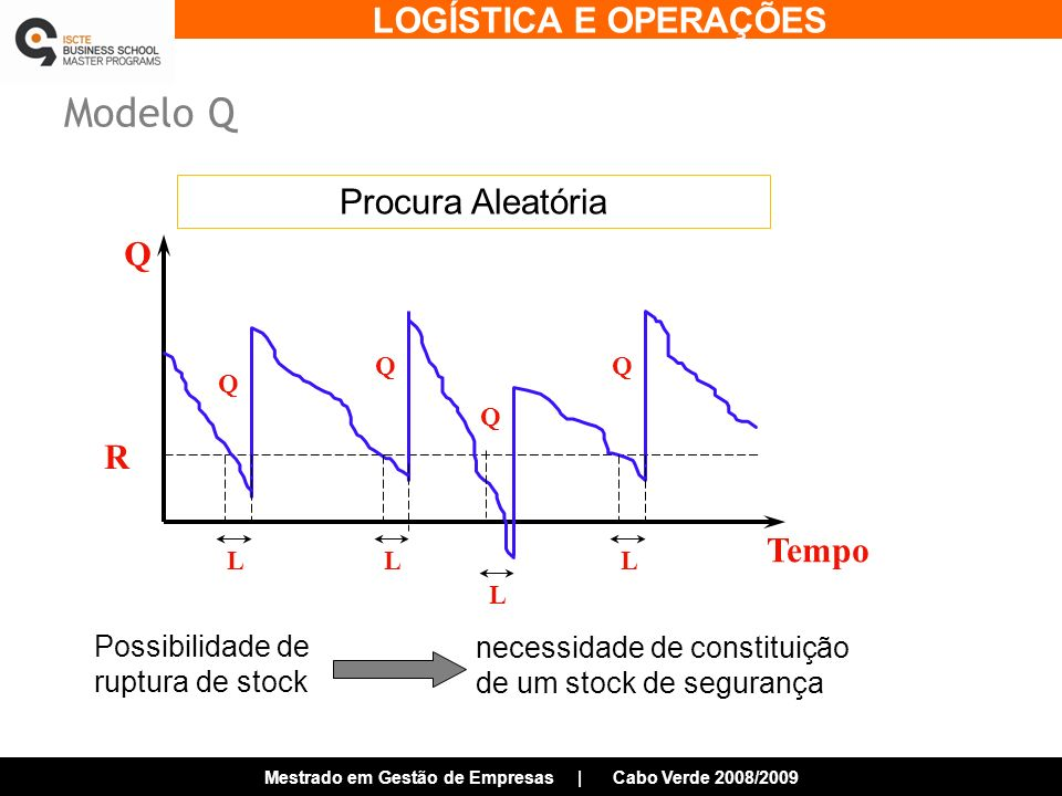 Modelo Q Procura Aleatória Q R Tempo Possibilidade de ruptura de stock