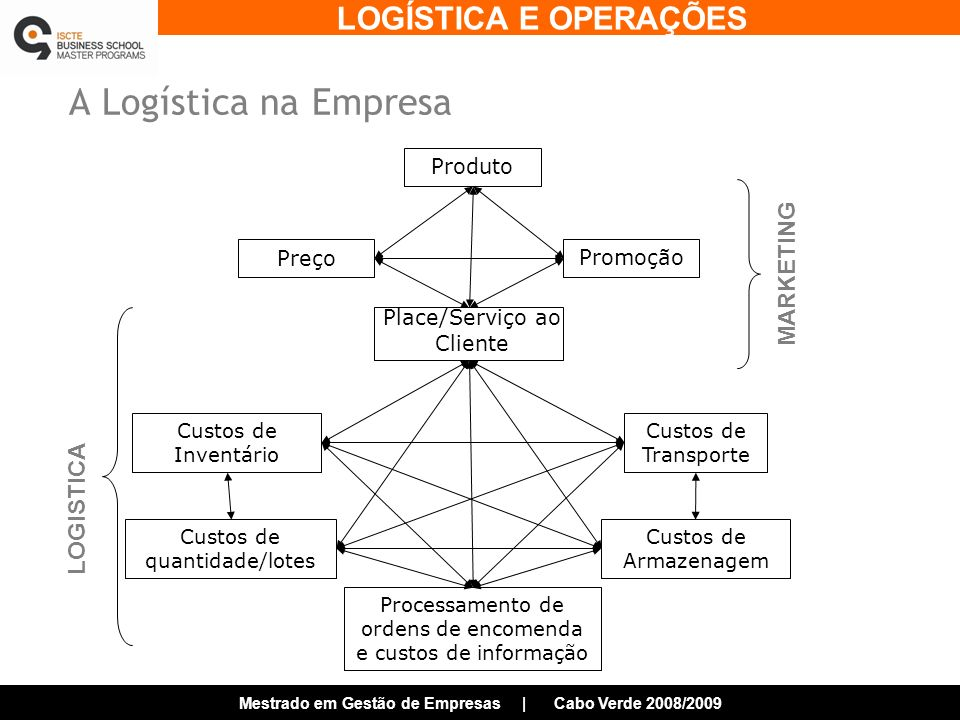 A Logística na Empresa MARKETING LOGISTICA Produto Preço Promoção