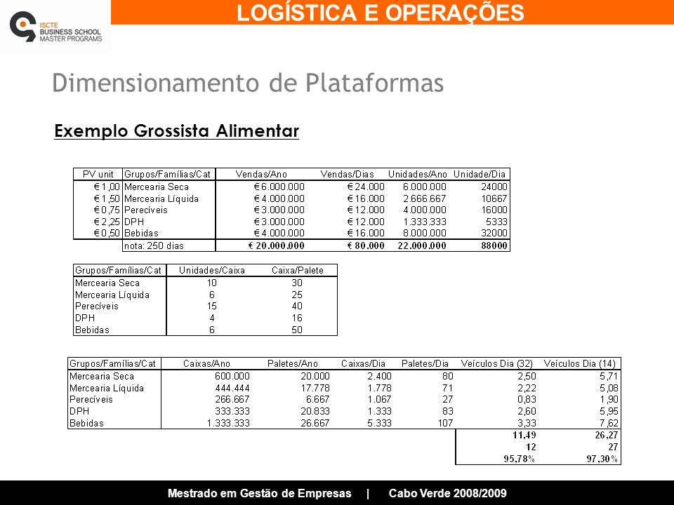 Dimensionamento de Plataformas