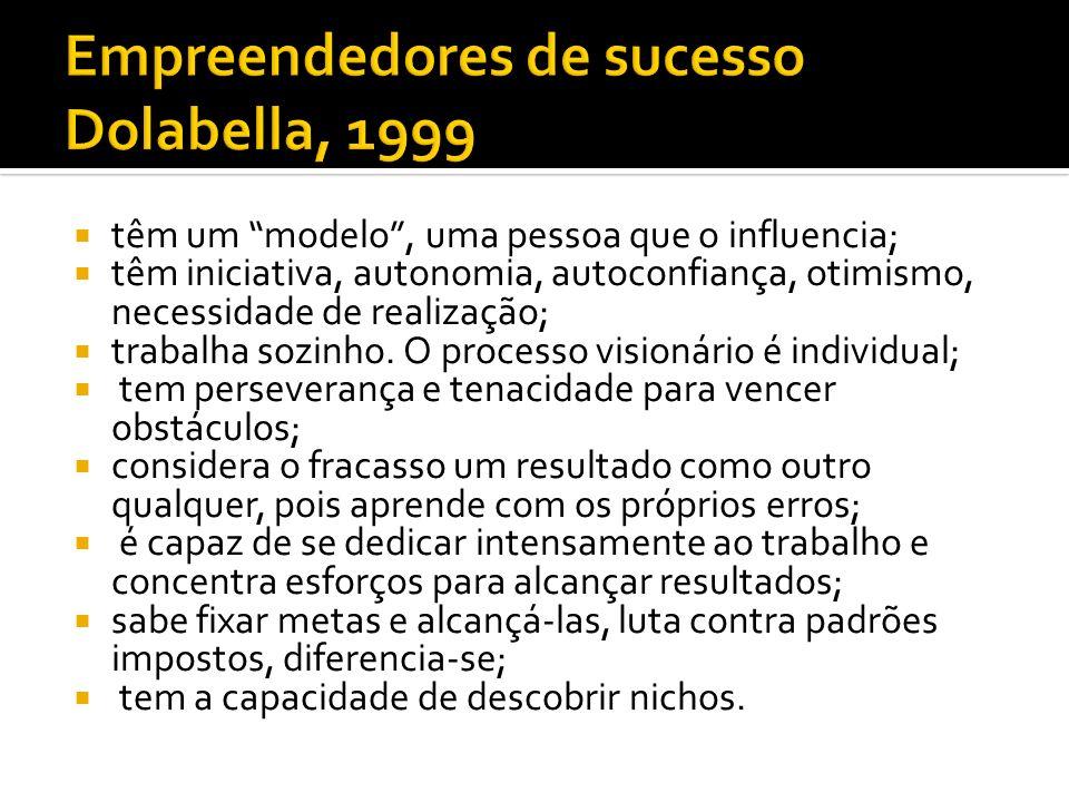 Empreendedores de sucesso Dolabella, 1999