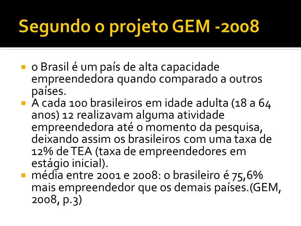 Segundo o projeto GEM -2008 o Brasil é um país de alta capacidade empreendedora quando comparado a outros países.