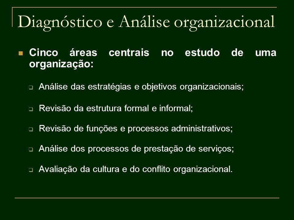 Diagnóstico e Análise organizacional
