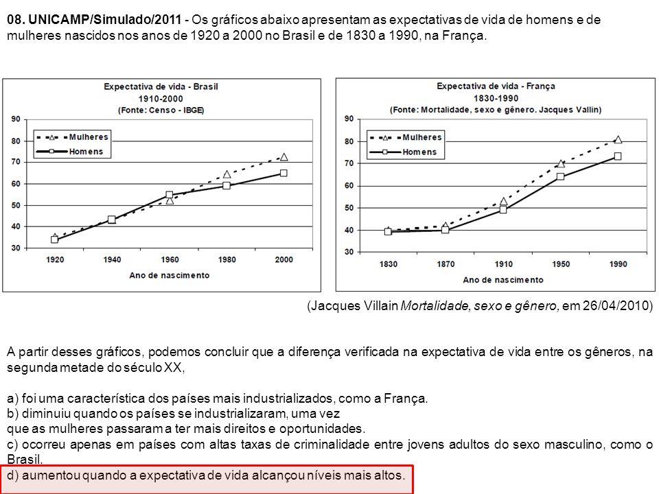 08. UNICAMP/Simulado/2011 - Os gráficos abaixo apresentam as expectativas de vida de homens e de mulheres nascidos nos anos de 1920 a 2000 no Brasil e de 1830 a 1990, na França.