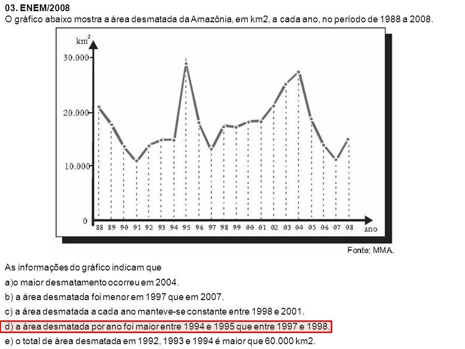 03. ENEM/2008 O gráfico abaixo mostra a área desmatada da Amazônia, em km2, a cada ano, no período de 1988 a 2008.