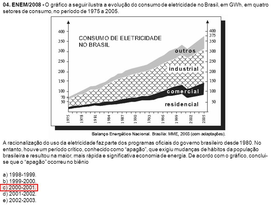 04. ENEM/2008 - O gráfico a seguir ilustra a evolução do consumo de eletricidade no Brasil, em GWh, em quatro setores de consumo, no período de 1975 a 2005.