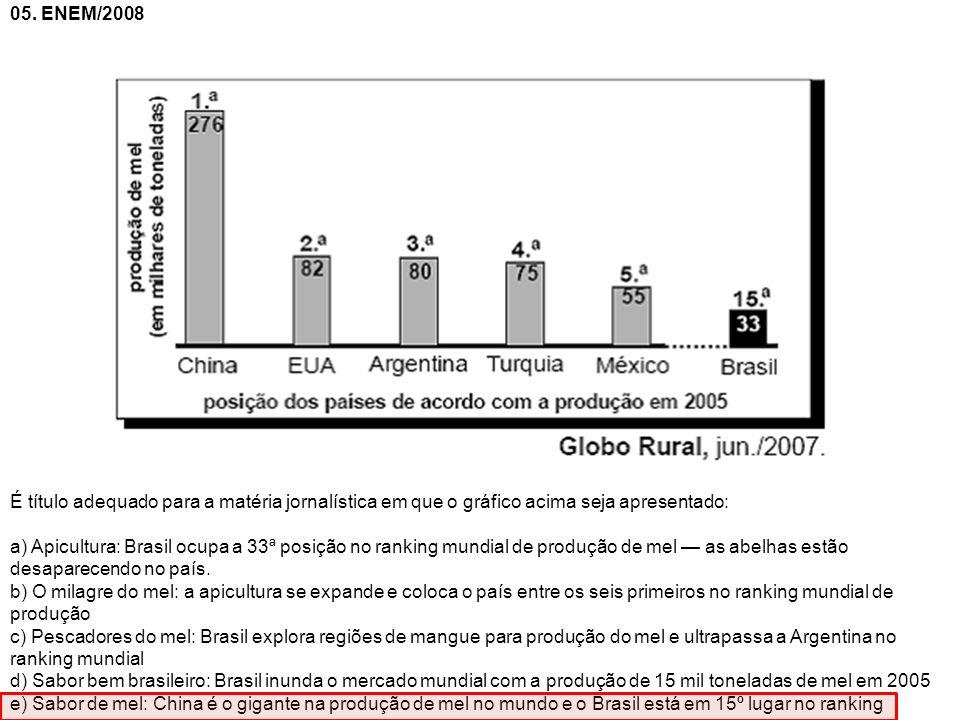 05. ENEM/2008 É título adequado para a matéria jornalística em que o gráfico acima seja apresentado: