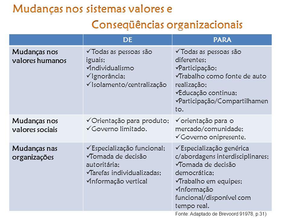 Mudanças nos sistemas valores e Conseqüências organizacionais