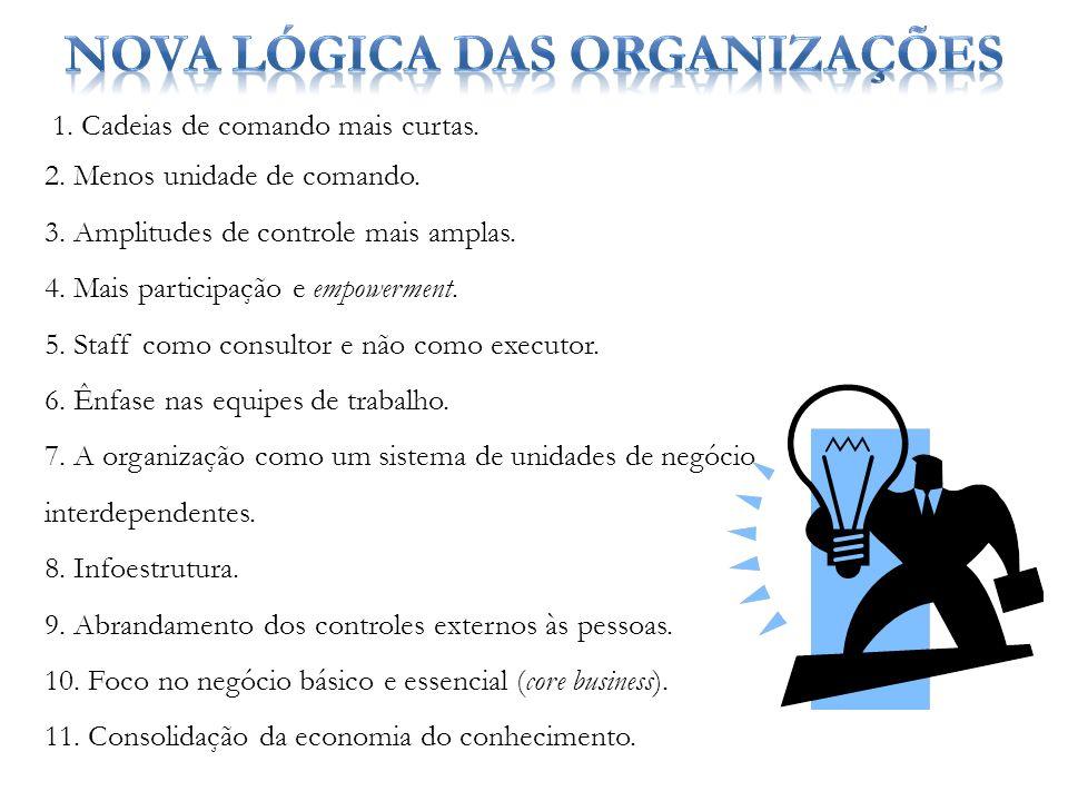 Nova lógica das Organizações