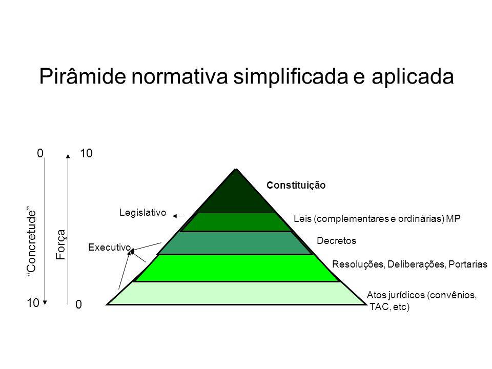 Pirâmide normativa simplificada e aplicada