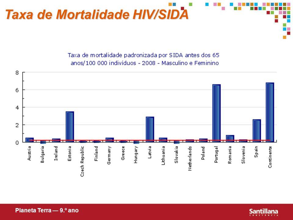 Taxa de Mortalidade HIV/SIDA