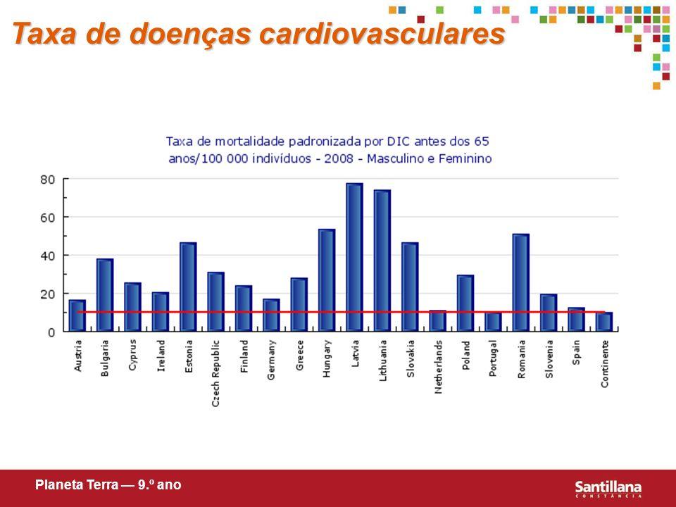 Taxa de doenças cardiovasculares