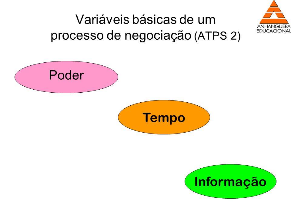 Variáveis básicas de um processo de negociação (ATPS 2)