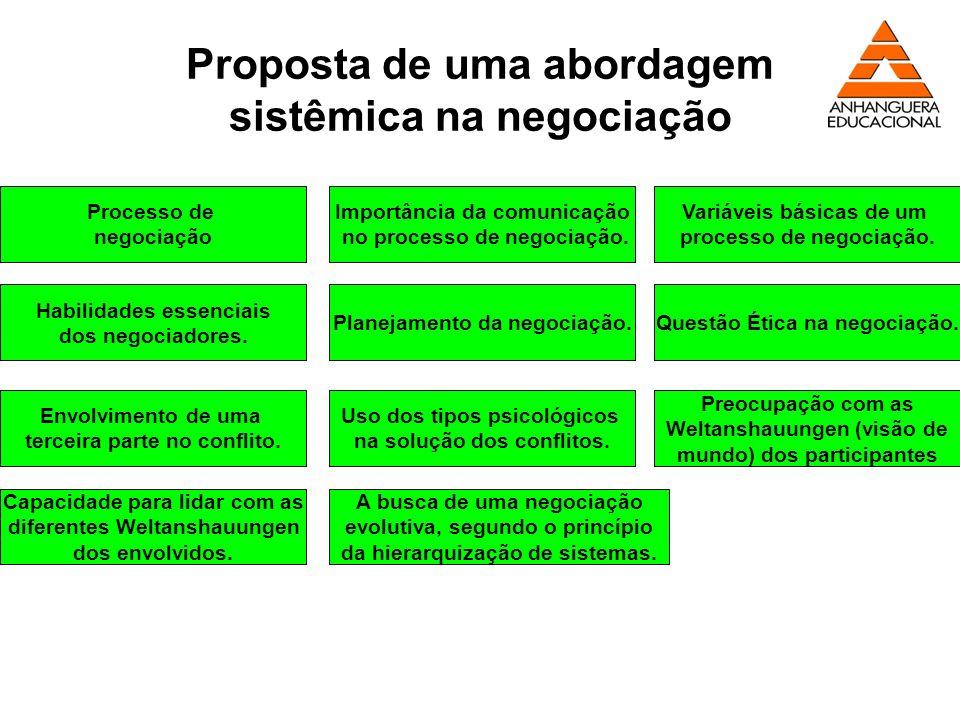 Proposta de uma abordagem sistêmica na negociação