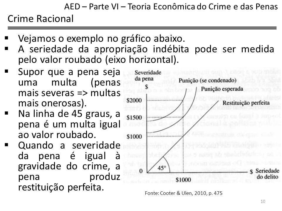 Vejamos o exemplo no gráfico abaixo.