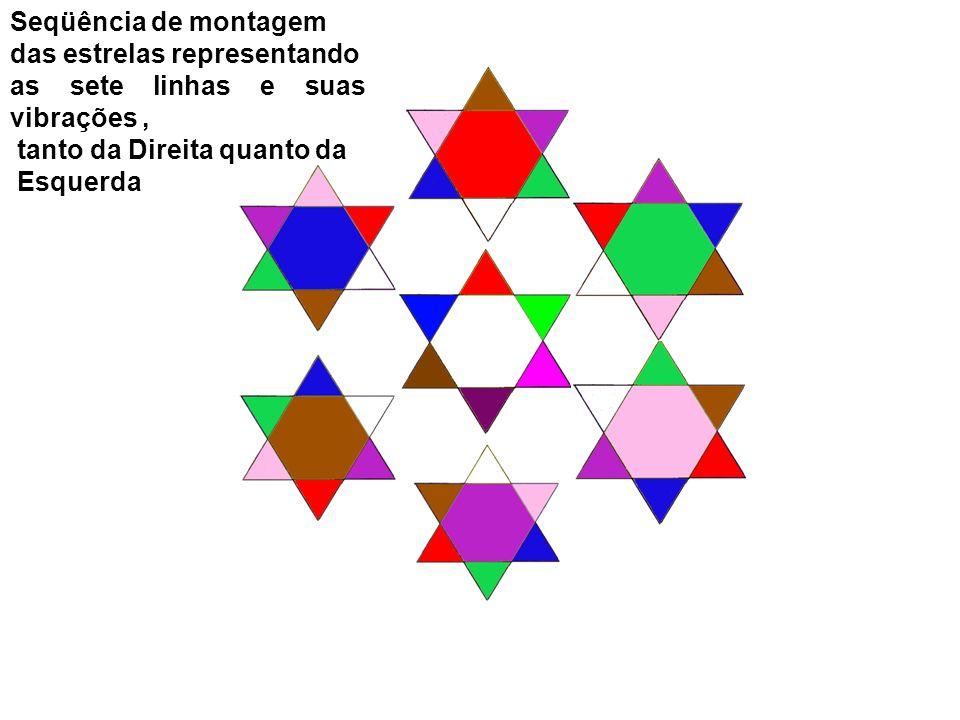 Seqüência de montagem das estrelas representando. as sete linhas e suas vibrações , tanto da Direita quanto da.