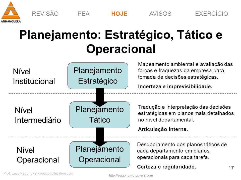 Planejamento: Estratégico, Tático e Operacional