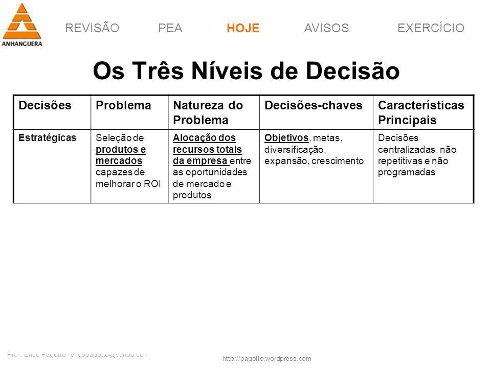 Os Três Níveis de Decisão
