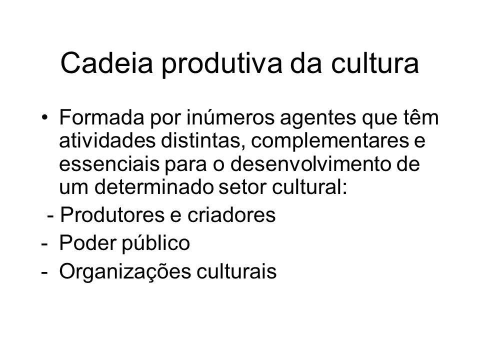 Cadeia produtiva da cultura