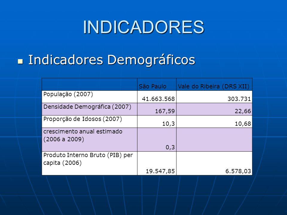 INDICADORES Indicadores Demográficos São Paulo