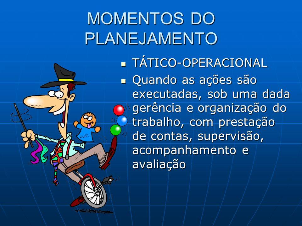 MOMENTOS DO PLANEJAMENTO