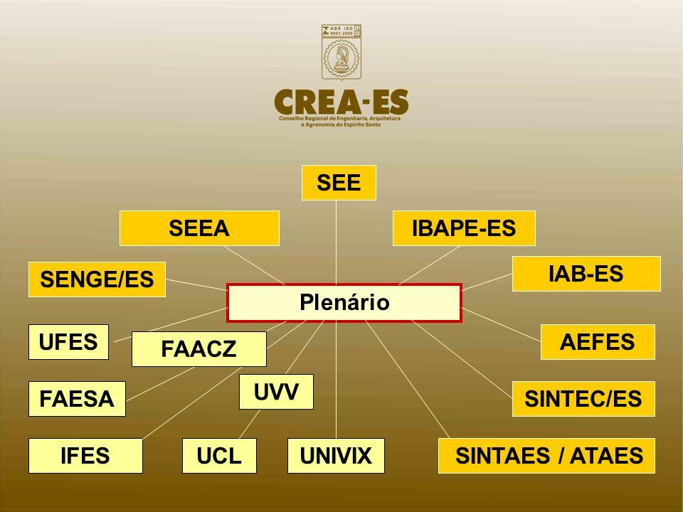 SEE SEEA. IBAPE-ES. IAB-ES. SENGE/ES. Plenário. UFES. AEFES. FAACZ. UVV. FAESA. SINTEC/ES.