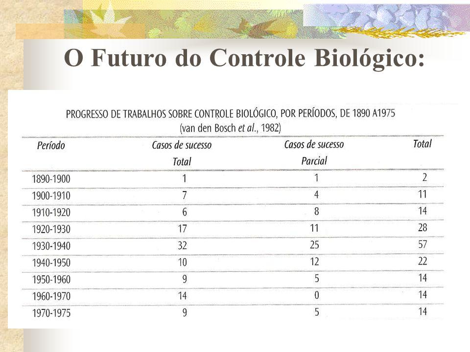 O Futuro do Controle Biológico: