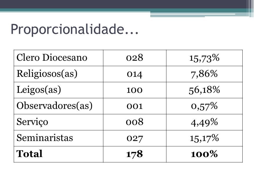 Proporcionalidade... Clero Diocesano 028 15,73% Religiosos(as) 014